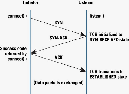 TCP Handshake