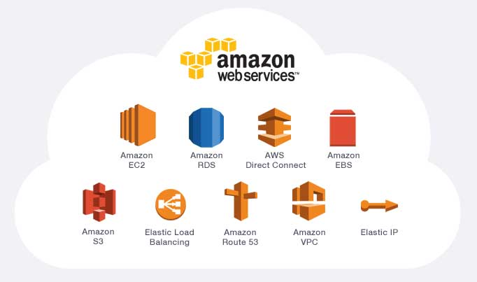 Amazon Web Services (AWS) is now an $8 Bn-a-year cloud-computing machine