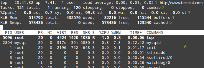 Limit CPU usage of Linux process