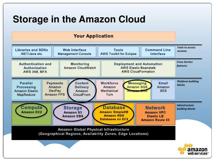 Storage Options in the AWS Cloud