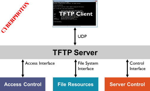 Installing TFTP Server In RHEL7/CentOS7 | Cyber Photon